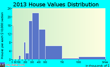 Nevada City home values distribution