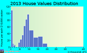 Highspire home values distribution