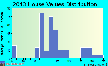 Hiller home values distribution