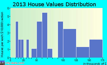 Hookstown home values distribution