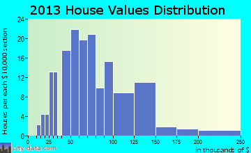 Hooversville home values distribution