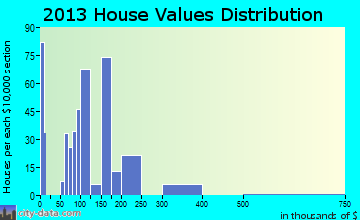 Hopwood home values distribution