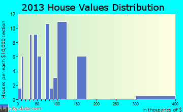 Horn Hill home values distribution