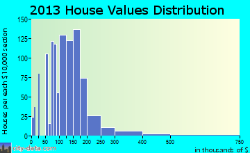 Newman home values distribution