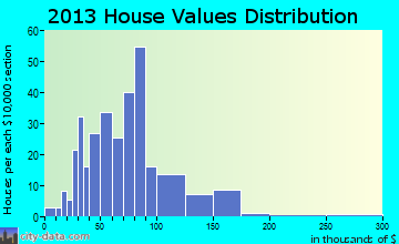Houtzdale home values distribution
