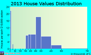 Hulmeville home values distribution