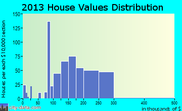 Hummelstown home values distribution