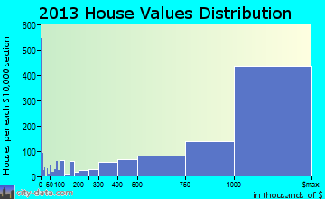 Newport Beach home values distribution