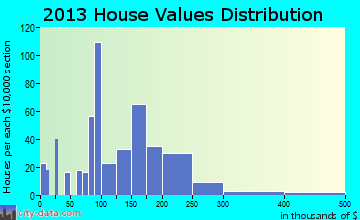 Irwin home values distribution