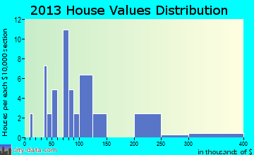Jackson Center home values distribution