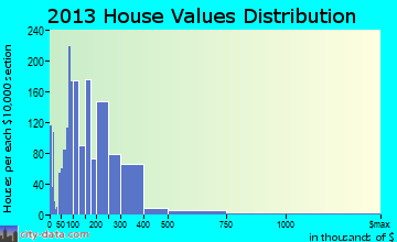 Jefferson Hills home values distribution