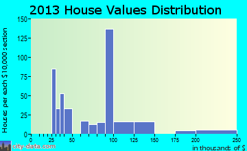 Jerome home values distribution