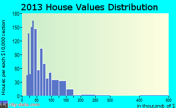 Kane home values distribution