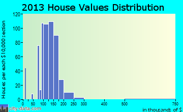 Kenhorst home values distribution