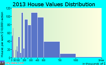 Nipomo home values distribution