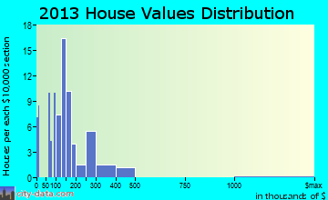 Kratzerville home values distribution
