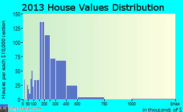 Kulpsville home values distribution