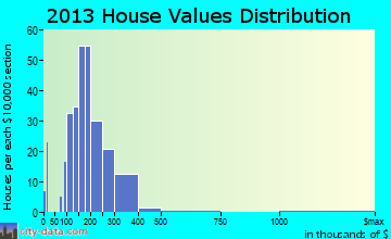 Laflin home values distribution
