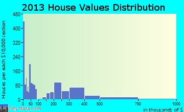 North Auburn home values distribution