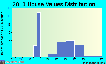 Landisburg home values distribution