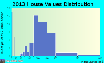 Langhorne home values distribution