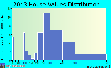 Langhorne Manor home values distribution