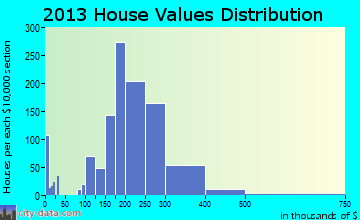 Lansdale home values distribution