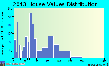 Larksville home values distribution
