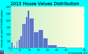 Latrobe home values distribution