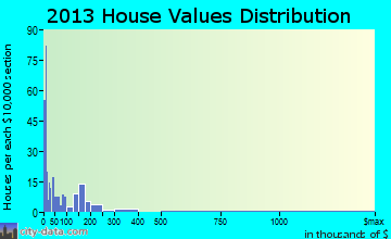 Laurel Run home values distribution