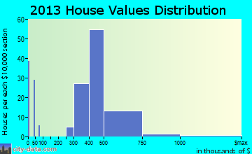 North El Monte home values distribution