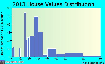 Lawson Heights home values distribution
