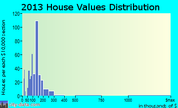 Lebanon South home values distribution