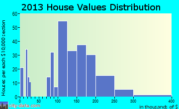 Leesport home values distribution
