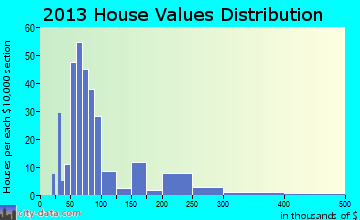 Leetsdale home values distribution