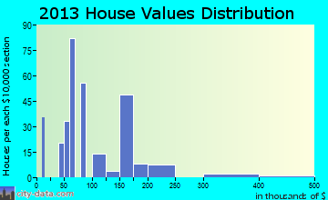 Lenape Heights home values distribution