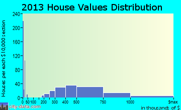 North Fair Oaks home values distribution