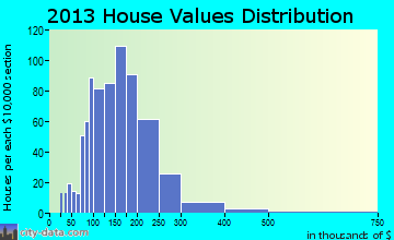 West Greenwich home values distribution