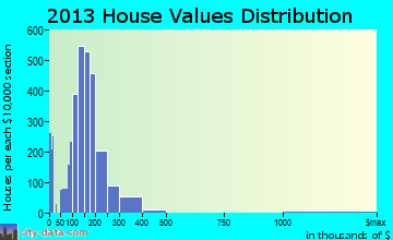 Woonsocket home values distribution