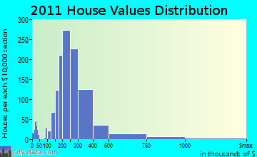 Westerly home values distribution