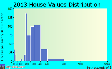 Wakefield-Peacedale home values distribution