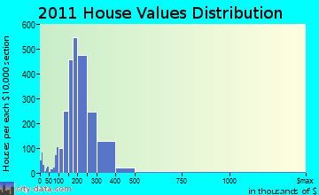 North Providence home values distribution