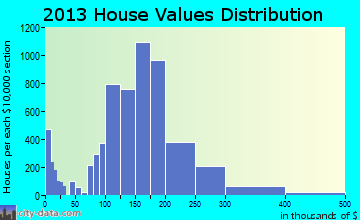 Pawtucket home values distribution