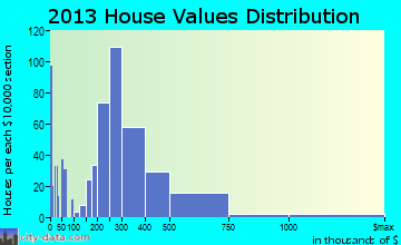 Newport East home values distribution