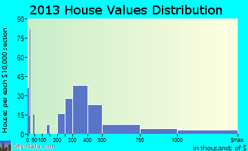 Narragansett Pier home values distribution