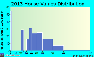 Hope Valley home values distribution