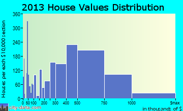 Novato home values distribution