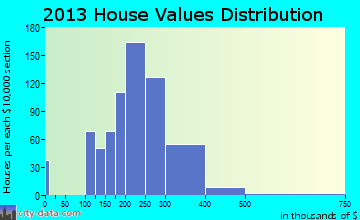 Cumberland Hill home values distribution