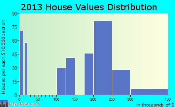 Ashaway home values distribution