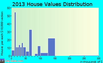 Brunson home values distribution